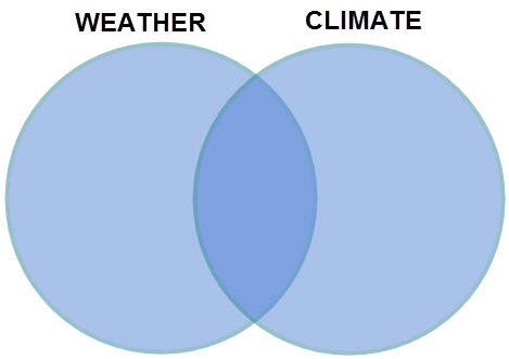 Venn Diagram showing the intersection between two circles called Weather and Climate.